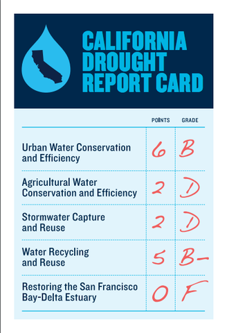 drought report card.png