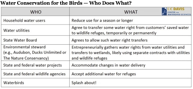 What if People Could Give Their Saved Water to Wildlife?